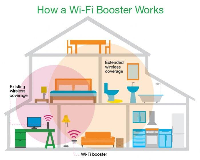 graphic of how a wi-fi booster works by matt mukerjee